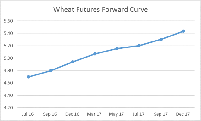 Wheat Forward Curve