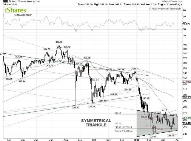 IBB Techncial Chart
