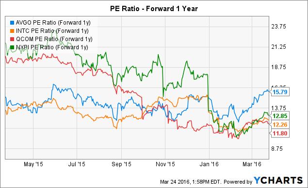 AVGO PE Ratio (Forward 1y) Chart