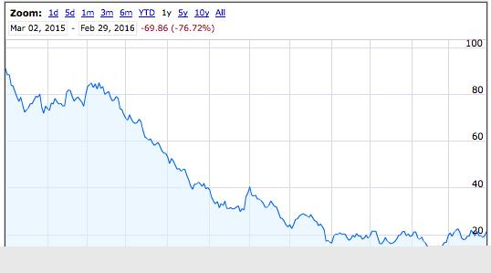 Dow Jones Coal Index