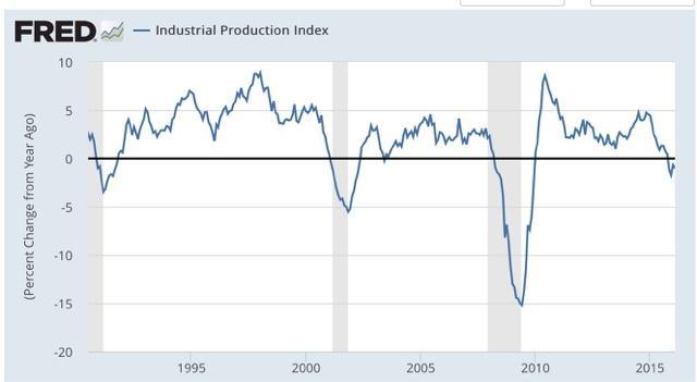 Is Industrial Production Less Bad Seeking Alpha