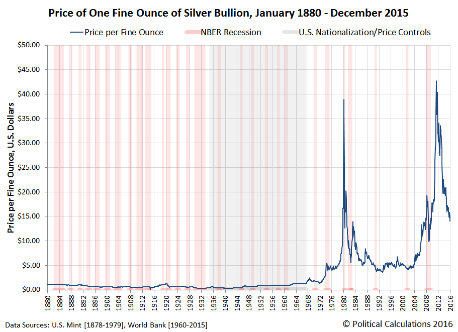 The Market History Of The Average Monthly Price Of Silver