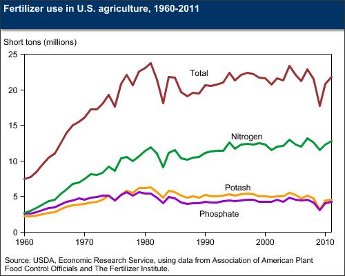 USDA: Fertilizer Use & Markets