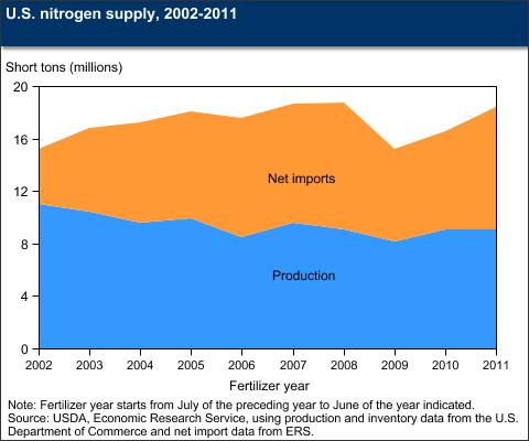 USDA Fertilizer Use & Markets