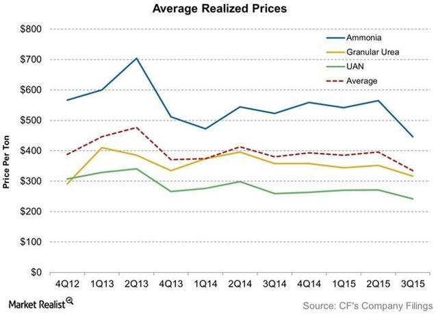 Market Realist, Average Realized Fertilizer Prices, Dec 2015