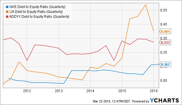 NKE Debt to Equity Ratio (Quarterly) Chart