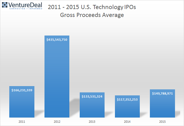 Direct cost of ipo vs ipo size