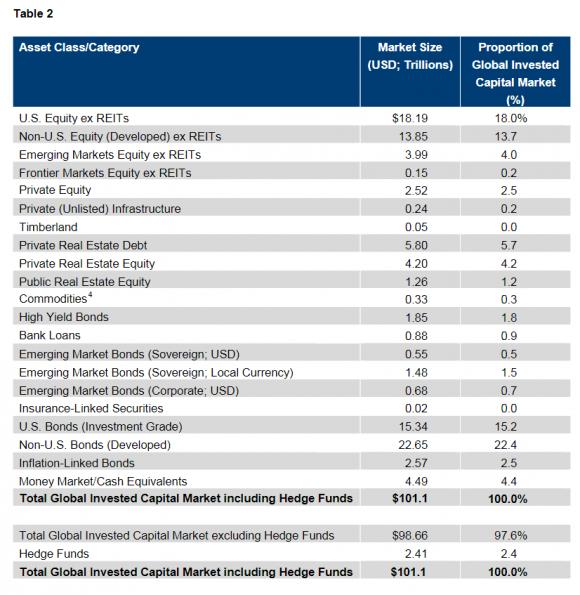 Total institutional assets under management in 2014. Hewitt ennisknupp completely left out gold altogether. (Hewitt ennisknupp)