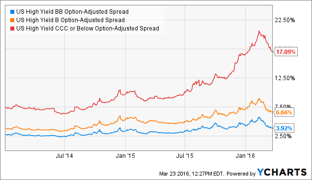 US High Yield BB Option-Adjusted Spread Chart