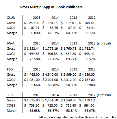 Glu Mobile Gross Margin by Travis Brown at Seeking Alpha