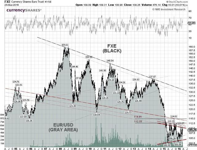 FXE Technical Chart