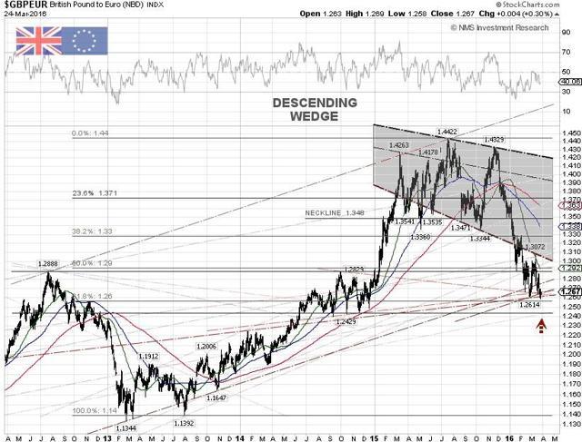 GBP/EUR Techncial Chart