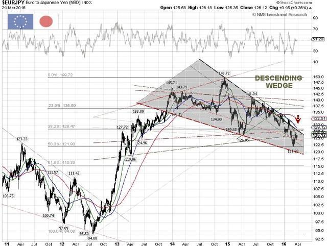 EUR/JPY Technical Chart