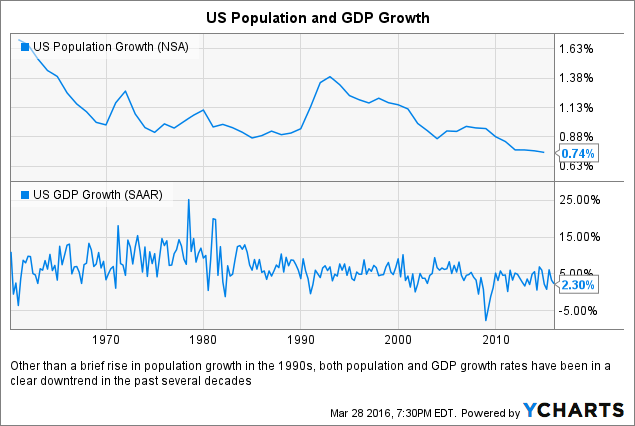 US Population Growth Chart