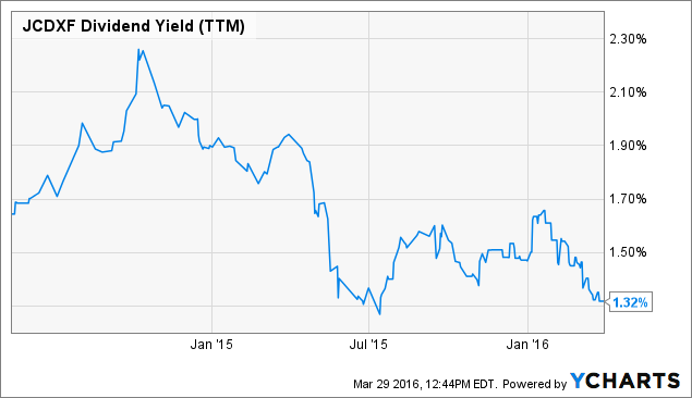 JCDXF Dividend Yield (<a href=