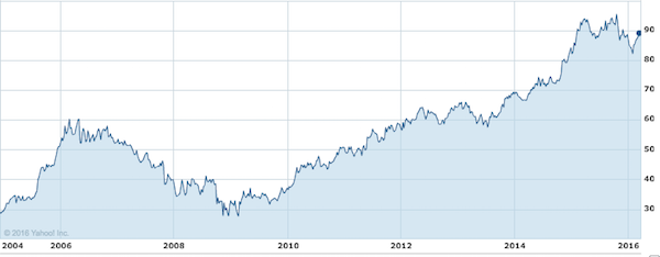 IFC - Stock Growth