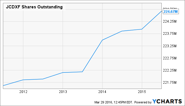 JCDXF Shares Outstanding Chart