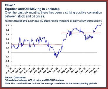 Oil.chart1