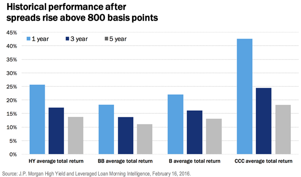 High yield bond performance after spreads rise above 800 basis points
