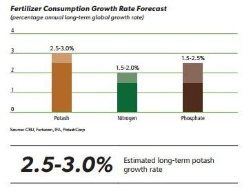 Fertilizer consumption growth forecast