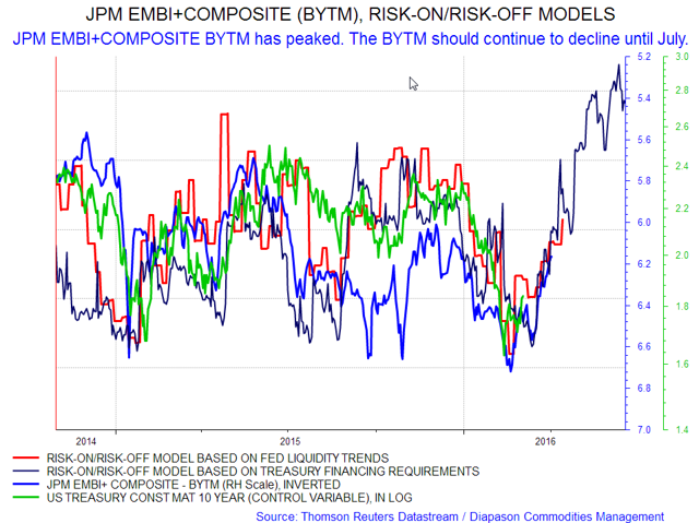 jpm embi global index