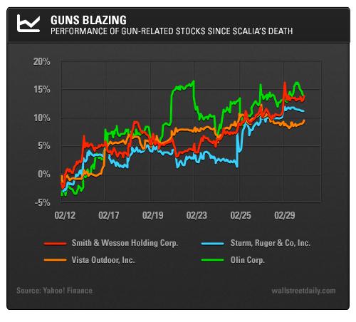 Guns Blazing: Performance of Gun-Related Stocks Since Scalia