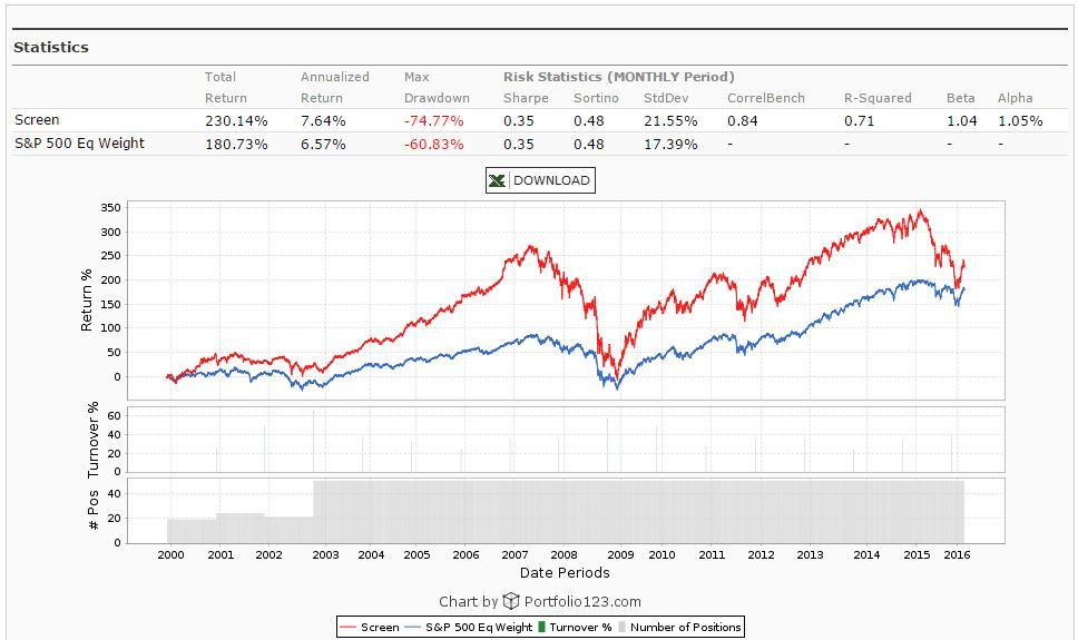 Best Performing Value Strategies Part 5 The Price To Book Ratio Seeking Alpha