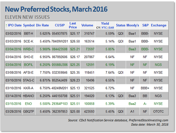 New Preferred Stock Ipos March 2016 Seeking Alpha