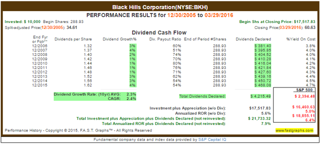 BKH Dividend Payout Ratio History