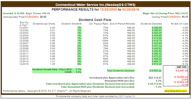 CTWS Dividend Payout Ratio History