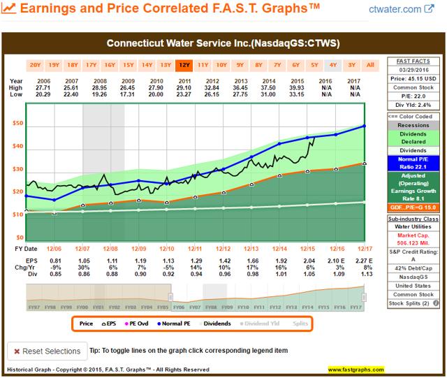 CTWS FAST Graph