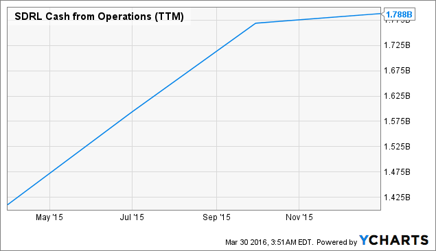 SDRL Cash from Operations Chart