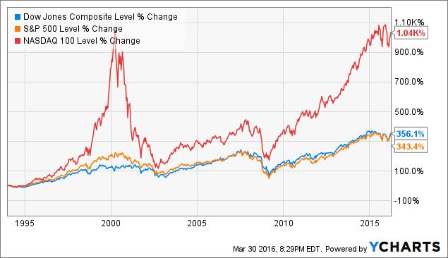 Earn 6 on an index fund portfolio qyld revisited horizons nasdaq