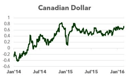 Canadian Dollar Crude Oil Correlation