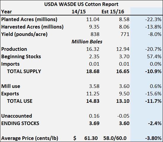 US Cotton WASDE
