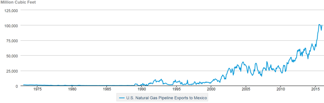 Natural Gas Exports from US to Mexico - http://www.eia.gov/dnav/ng/hist/n9132mx2m.htm