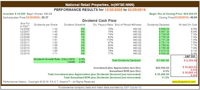 NNN Dividend Payout Ratio History
