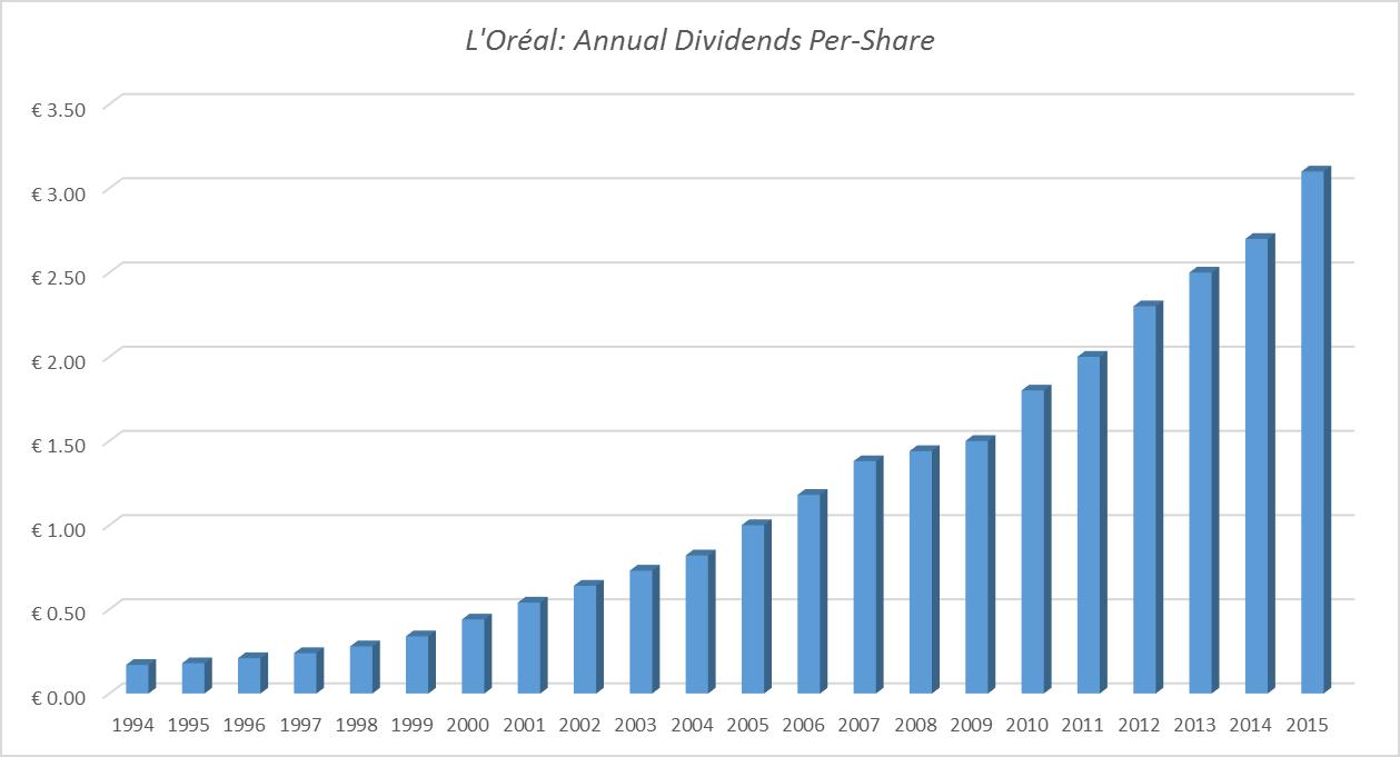 L'Oreal revenue chart