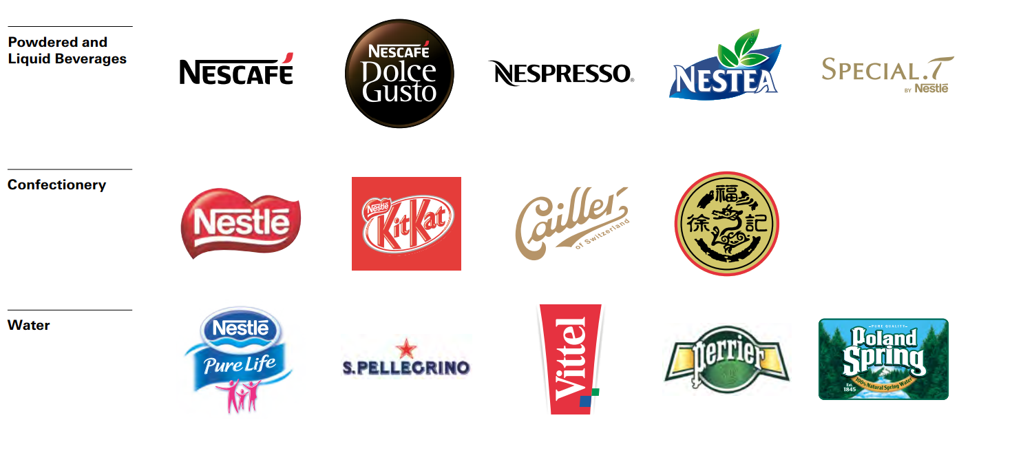 Nestl Is One Stock You Should Own Forever Nestle Sa Adr