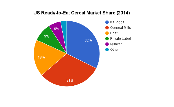 Challenges in the cereal market