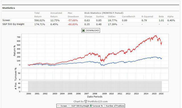 EV/EBIT Performance in Large Caps