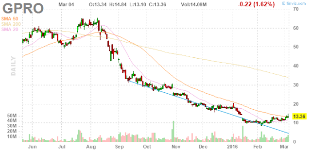 GoPro chart with close March 4, 2015