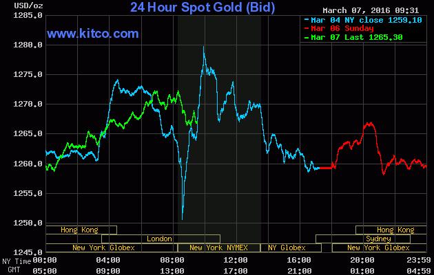 3 Day Spot Gold Chart At Kitco