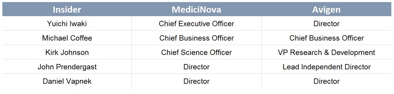 MediciNova: CEO Faces Undisclosed Illegal Kickback Lawsuit, Failed