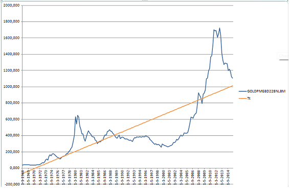 I Want To Point Out That The Trend Is Quite Diffe From Function Better Fits Values Of Time Series Gold Prices Because