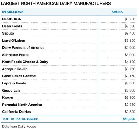 Uncovered: Saputo - Cheese Is Better Than Oil - Saputo Inc  (OTCMKTS