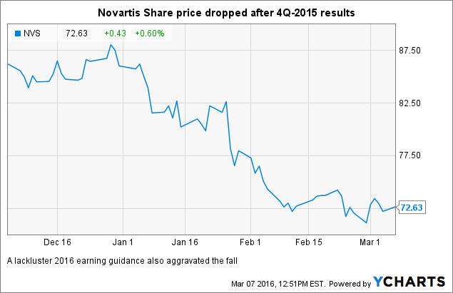 Entresto Is A Growth Driver For Novartis Novartis Ag Nysenvs