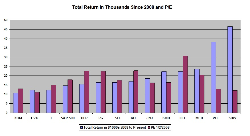 Did P/E Ratio Or PEG Ratio Predict Total Dividends Paid Or