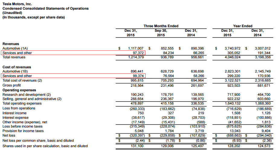 Tesla financial statements 2015