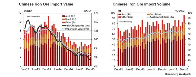 Iron Ore import value and volume